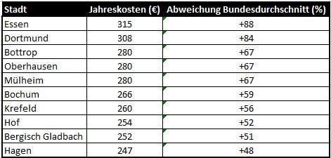 Wasserkosten in Deutschland